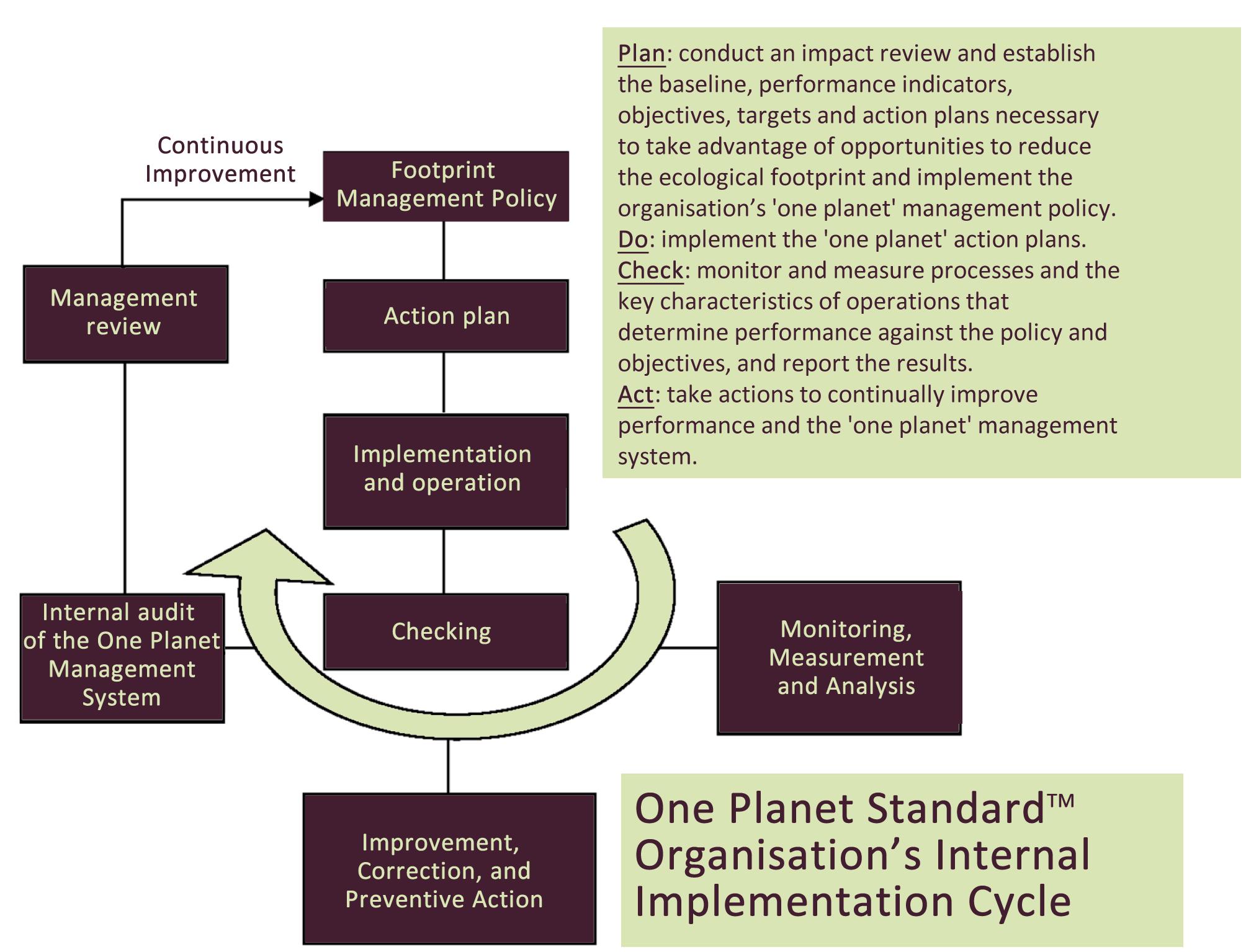 Plan-do-check-act continuous improvement cycle diagram